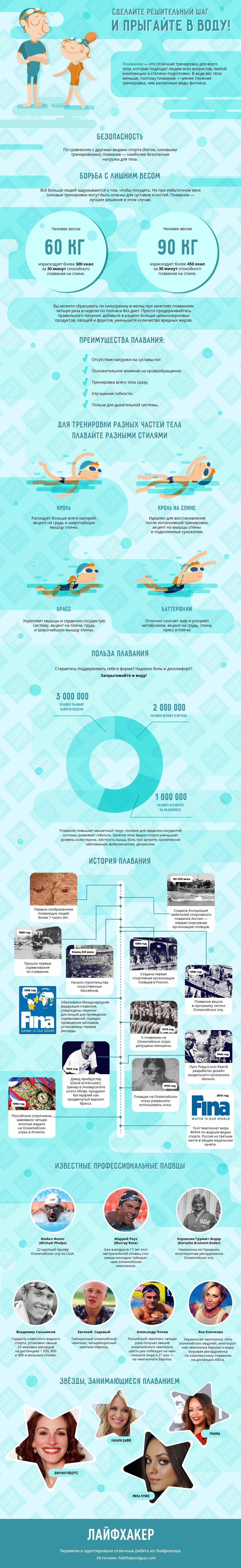 Инфографика о плавании